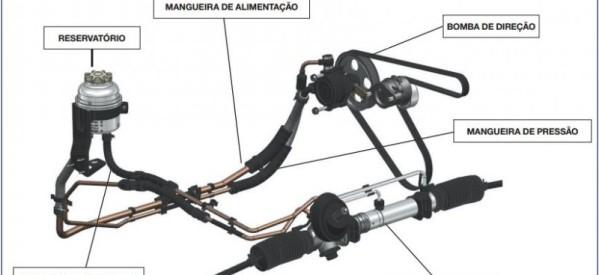 Direção hidraulica em geral Mecânica e Elétrica